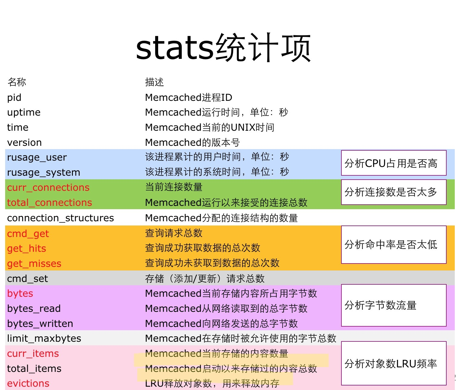 memcached stats命令